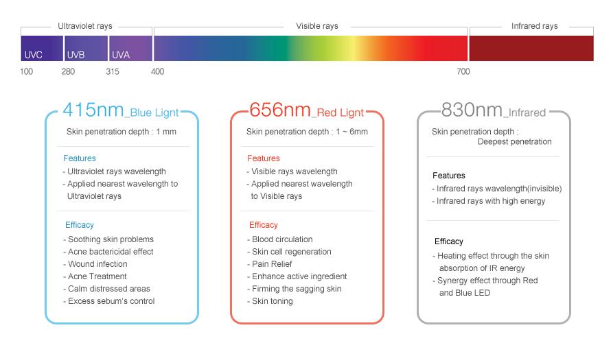 máy trị liệu ánh sáng Dr Light Máy Trị Liệu Ánh Sáng Dr Light – EunSung Hàn Quốc